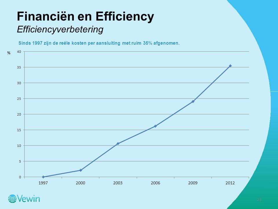 Financiën en Efficiency Efficiencyverbetering Sinds 1997 zijn de reële kosten per aansluiting met ruim 35% afgenomen.