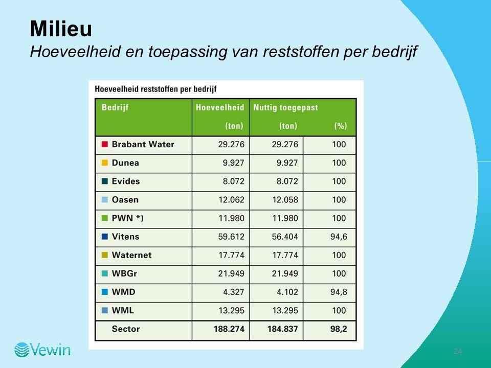 Milieu Hoeveelheid en toepassing van reststoffen per bedrijf 24