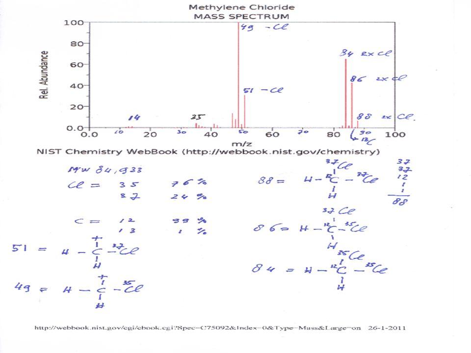 12 MS spectrum dichloormethaan