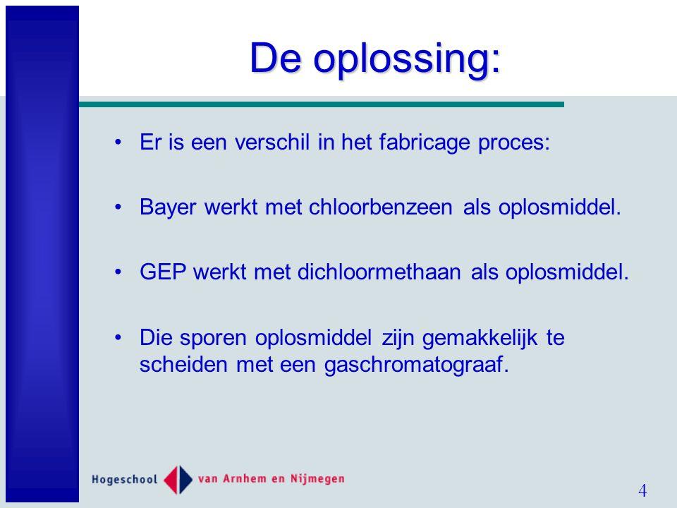 4 De oplossing: Er is een verschil in het fabricage proces: Bayer werkt met chloorbenzeen als oplosmiddel.