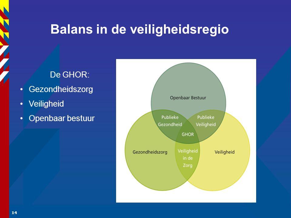 14 Balans in de veiligheidsregio De GHOR: Gezondheidszorg Veiligheid Openbaar bestuur