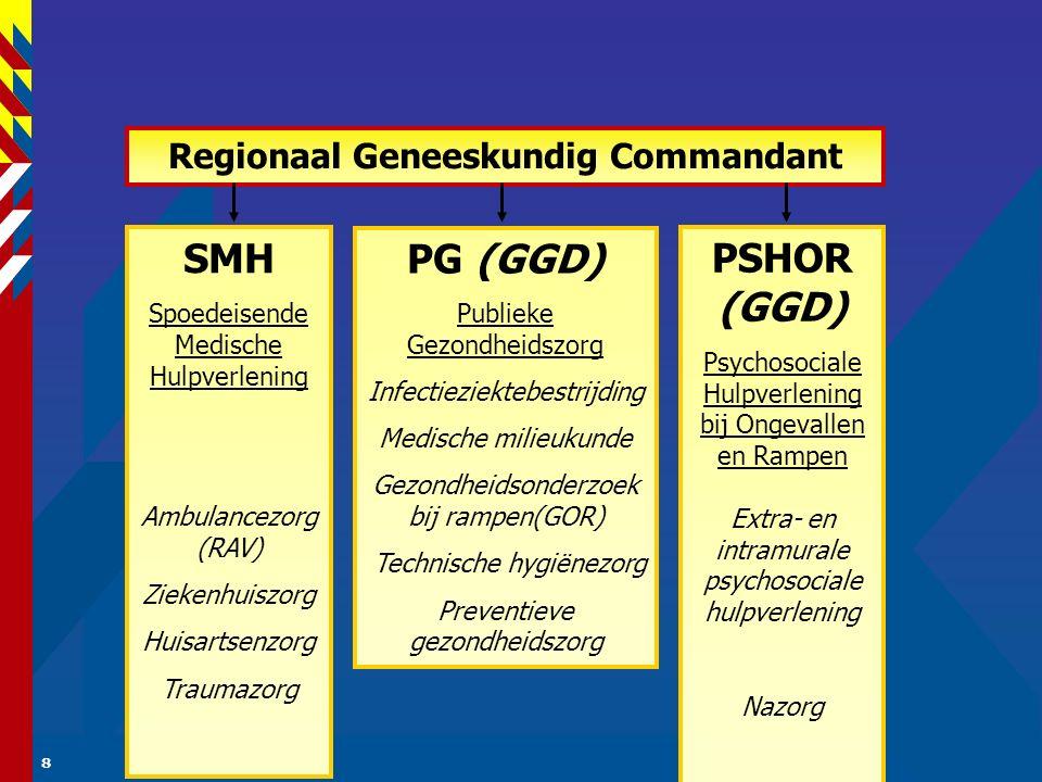 8 PG (GGD) Publieke Gezondheidszorg Infectieziektebestrijding Medische milieukunde Gezondheidsonderzoek bij rampen(GOR) Technische hygiënezorg Preventieve gezondheidszorg SMH Spoedeisende Medische Hulpverlening Ambulancezorg (RAV) Ziekenhuiszorg Huisartsenzorg Traumazorg Regionaal Geneeskundig Commandant PSHOR (GGD) Psychosociale Hulpverlening bij Ongevallen en Rampen Extra- en intramurale psychosociale hulpverlening Nazorg