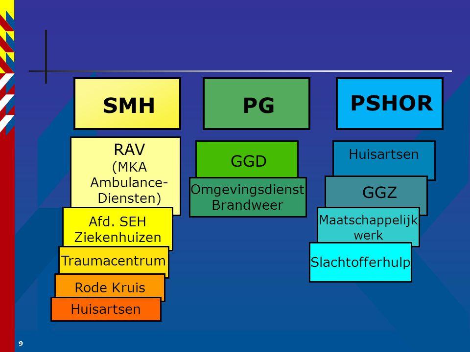 10 I.Spoedeisende medische hulpverlening (SMH) II.