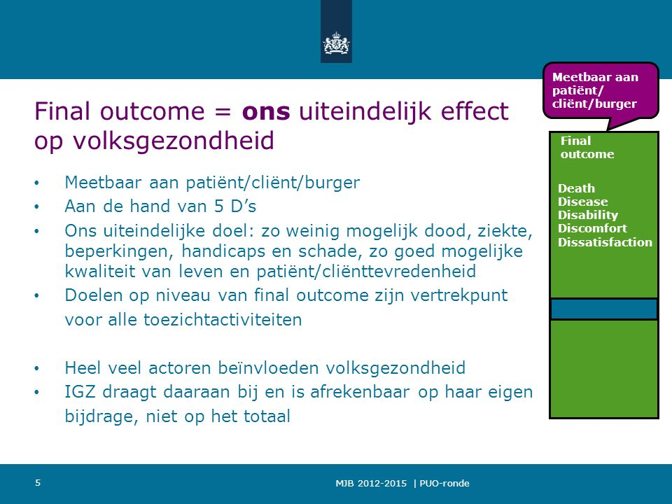 MJB 2012-2015 | PUO-ronde 5 Final outcome = ons uiteindelijk effect op volksgezondheid Meetbaar aan patiënt/cliënt/burger Aan de hand van 5 D's Ons uiteindelijke doel: zo weinig mogelijk dood, ziekte, beperkingen, handicaps en schade, zo goed mogelijke kwaliteit van leven en patiënt/cliënttevredenheid Doelen op niveau van final outcome zijn vertrekpunt voor alle toezichtactiviteiten Heel veel actoren beïnvloeden volksgezondheid IGZ draagt daaraan bij en is afrekenbaar op haar eigen bijdrage, niet op het totaal Death Disease Disability Discomfort Dissatisfaction Final outcome Meetbaar aan patiënt/ cliënt/burger