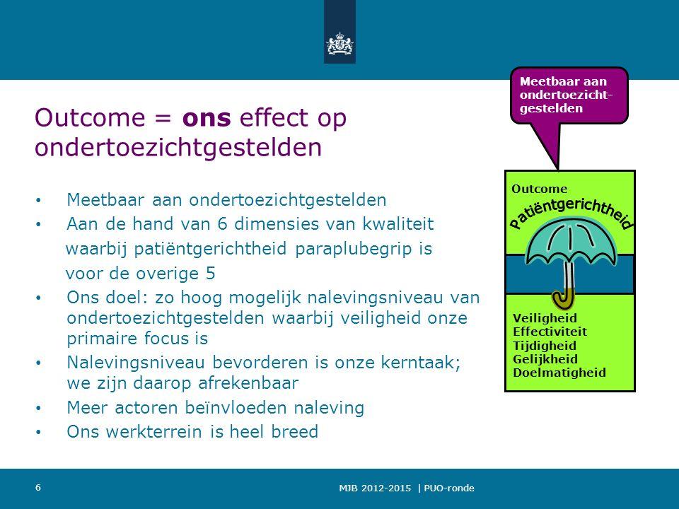 MJB 2012-2015 | PUO-ronde 6 Outcome = ons effect op ondertoezichtgestelden Meetbaar aan ondertoezichtgestelden Aan de hand van 6 dimensies van kwaliteit waarbij patiëntgerichtheid paraplubegrip is voor de overige 5 Ons doel: zo hoog mogelijk nalevingsniveau van ondertoezichtgestelden waarbij veiligheid onze primaire focus is Nalevingsniveau bevorderen is onze kerntaak; we zijn daarop afrekenbaar Meer actoren beïnvloeden naleving Ons werkterrein is heel breed Outcome Veiligheid Effectiviteit Tijdigheid Gelijkheid Doelmatigheid Meetbaar aan ondertoezicht- gestelden
