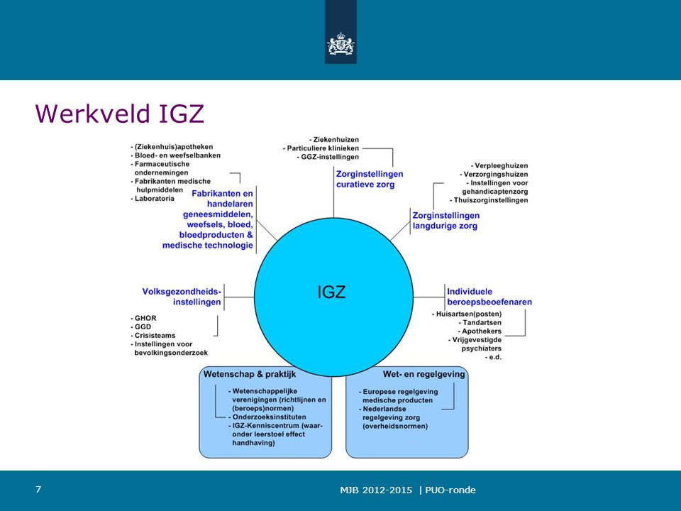 MJB 2012-2015 | PUO-ronde 7 Werkveld IGZ