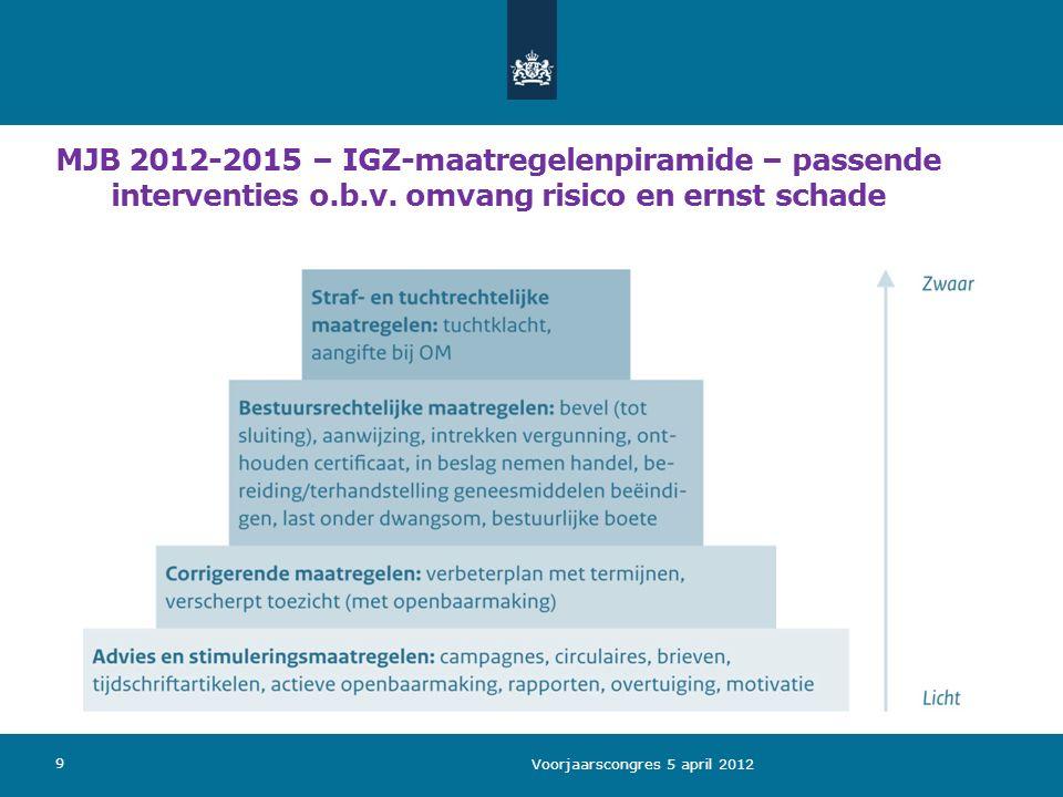 MJB 2012-2015 – IGZ-maatregelenpiramide – passende interventies o.b.v. omvang risico en ernst schade Voorjaarscongres 5 april 2012 9