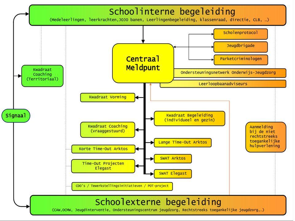 Spijbelen Actieplan met partners http://onderwijsantwerpen.be/spijbelaanpak