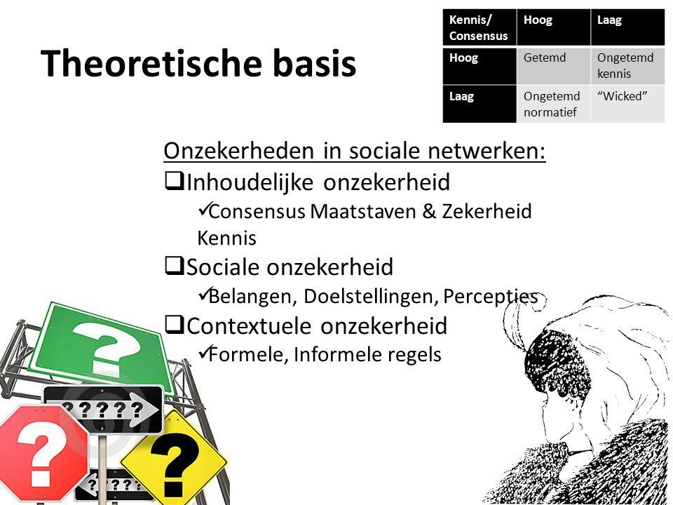 Theoretische basis Onzekerheden in sociale netwerken:  Inhoudelijke onzekerheid Consensus Maatstaven & Zekerheid Kennis  Sociale onzekerheid Belangen, Doelstellingen, Percepties  Contextuele onzekerheid Formele, Informele regels Kennis/ Consensus HoogLaag HoogGetemdOngetemd kennis LaagOngetemd normatief Wicked