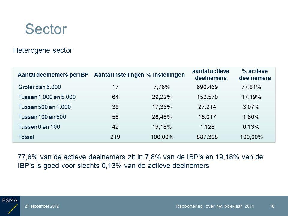 27 september 2012 Sector Rapportering over het boekjaar 2011 10 Heterogene sector 77,8% van de actieve deelnemers zit in 7,8% van de IBP s en 19,18% van de IBP s is goed voor slechts 0,13% van de actieve deelnemers