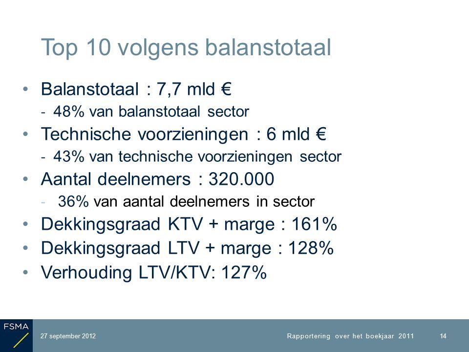 Balanstotaal : 7,7 mld € ‐ 48% van balanstotaal sector Technische voorzieningen : 6 mld € ‐ 43% van technische voorzieningen sector Aantal deelnemers : 320.000 ‐ 36% van aantal deelnemers in sector Dekkingsgraad KTV + marge : 161% Dekkingsgraad LTV + marge : 128% Verhouding LTV/KTV: 127% 27 september 2012 Top 10 volgens balanstotaal Rapportering over het boekjaar 2011 14
