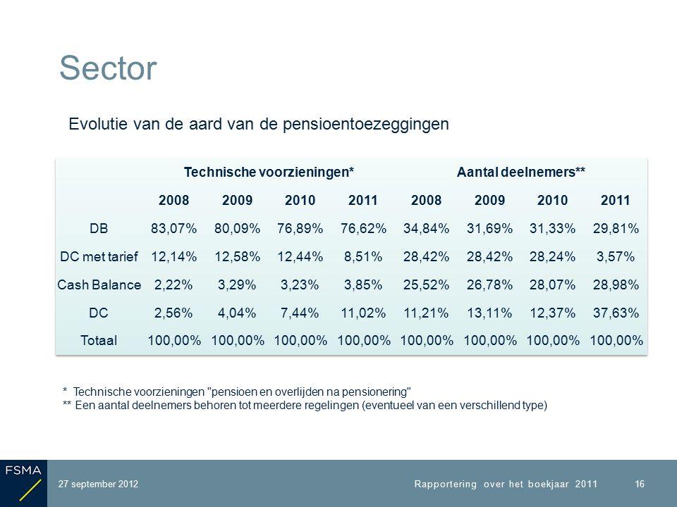 27 september 2012 Sector Rapportering over het boekjaar 2011 16 Evolutie van de aard van de pensioentoezeggingen * Technische voorzieningen pensioen en overlijden na pensionering ** Een aantal deelnemers behoren tot meerdere regelingen (eventueel van een verschillend type)