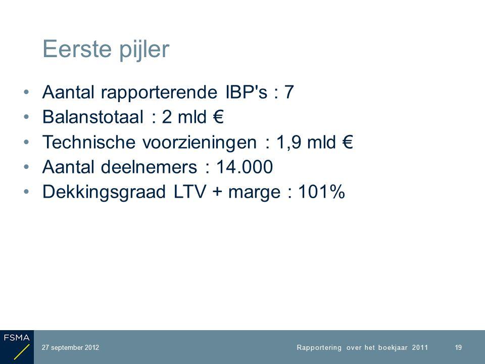 Aantal rapporterende IBP s : 7 Balanstotaal : 2 mld € Technische voorzieningen : 1,9 mld € Aantal deelnemers : 14.000 Dekkingsgraad LTV + marge : 101% 27 september 2012 Eerste pijler Rapportering over het boekjaar 2011 19