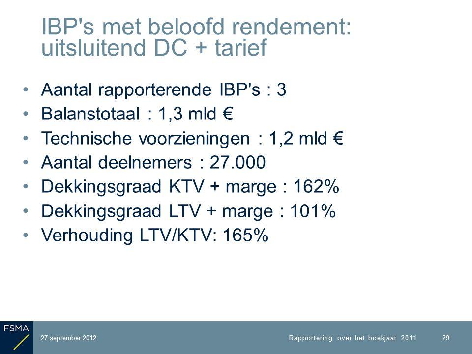 Aantal rapporterende IBP s : 3 Balanstotaal : 1,3 mld € Technische voorzieningen : 1,2 mld € Aantal deelnemers : 27.000 Dekkingsgraad KTV + marge : 162% Dekkingsgraad LTV + marge : 101% Verhouding LTV/KTV: 165% 27 september 2012 IBP s met beloofd rendement: uitsluitend DC + tarief Rapportering over het boekjaar 2011 29