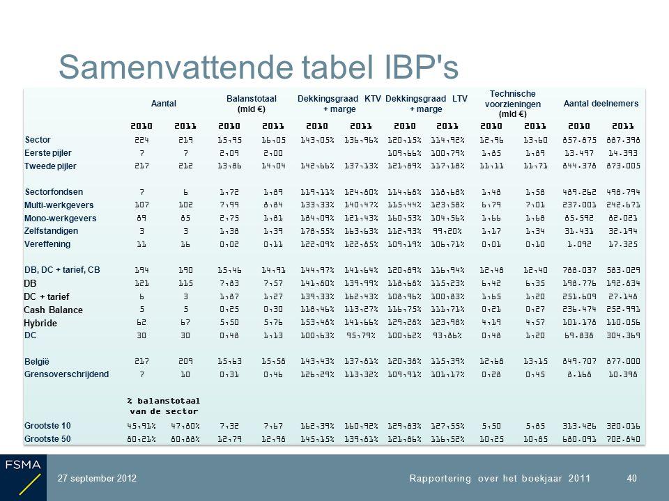 27 september 2012 Samenvattende tabel IBP s Rapportering over het boekjaar 2011 40