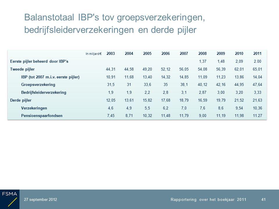 27 september 2012 Balanstotaal IBP s tov groepsverzekeringen, bedrijfsleiderverzekeringen en derde pijler Rapportering over het boekjaar 2011 41