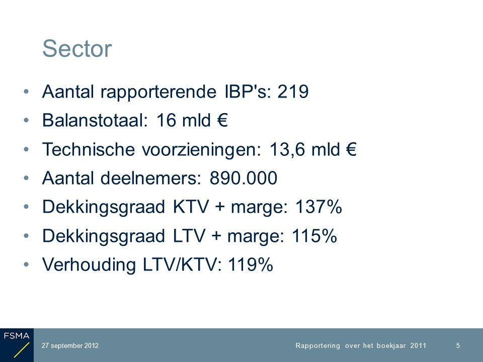 Aantal rapporterende IBP s: 219 Balanstotaal: 16 mld € Technische voorzieningen: 13,6 mld € Aantal deelnemers: 890.000 Dekkingsgraad KTV + marge: 137% Dekkingsgraad LTV + marge: 115% Verhouding LTV/KTV: 119% 27 september 2012 Sector Rapportering over het boekjaar 2011 5