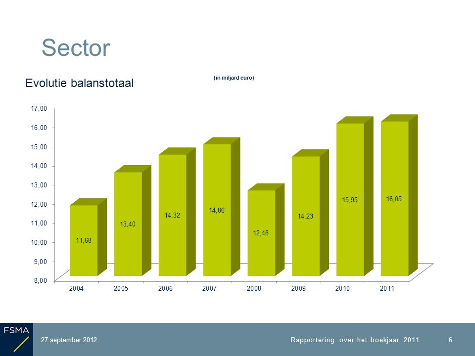 27 september 2012 Sector Rapportering over het boekjaar 2011 7 Heterogene sector