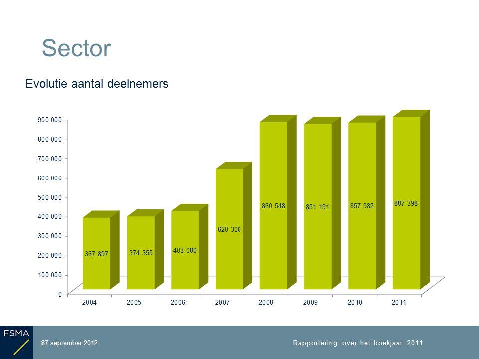 27 september 2012 Sector Rapportering over het boekjaar 2011 9 Samenstelling deelnemers* * Dubbeltellingen van personen die tot meerdere IBP s behoren, al dan niet in een verschillende categorie, zijn niet uitgesloten.