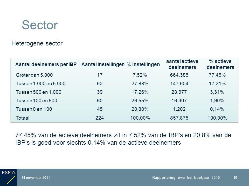 14 november 2011 Sector Rapportering over het boekjaar 2010 10 Heterogene sector 77,45% van de actieve deelnemers zit in 7,52% van de IBP s en 20,8% van de IBP s is goed voor slechts 0,14% van de actieve deelnemers