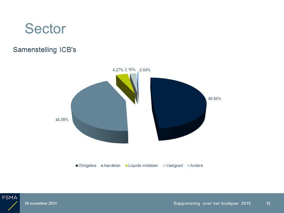 14 november 2011 Sector Rapportering over het boekjaar 2010 12 Samenstelling ICB s