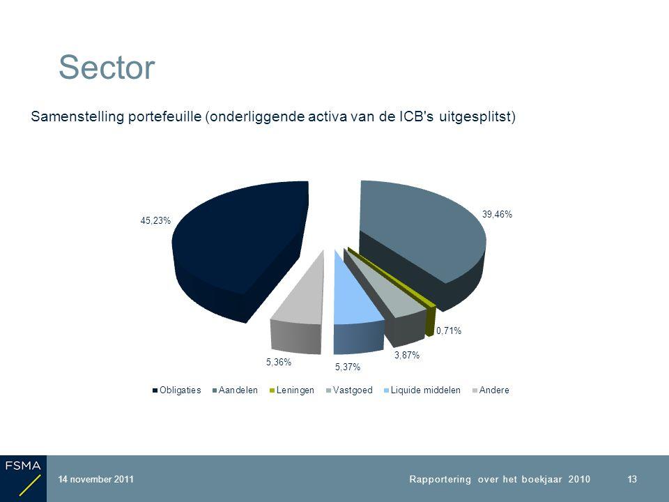 14 november 2011 Sector Rapportering over het boekjaar 2010 13 Samenstelling portefeuille (onderliggende activa van de ICB s uitgesplitst)