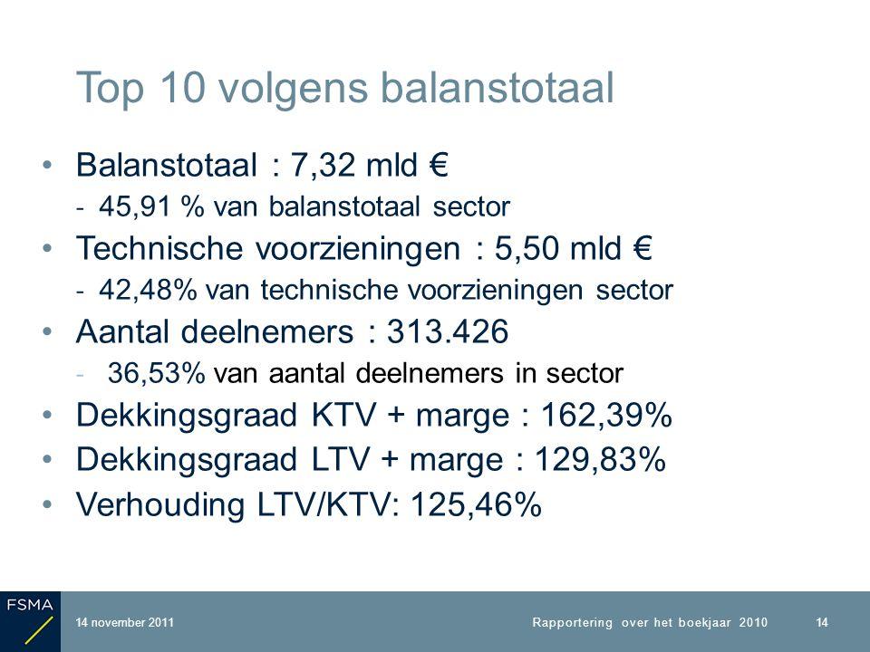 Balanstotaal : 7,32 mld € ‐ 45,91 % van balanstotaal sector Technische voorzieningen : 5,50 mld € ‐ 42,48% van technische voorzieningen sector Aantal deelnemers : 313.426 ‐ 36,53% van aantal deelnemers in sector Dekkingsgraad KTV + marge : 162,39% Dekkingsgraad LTV + marge : 129,83% Verhouding LTV/KTV: 125,46% 14 november 2011 Top 10 volgens balanstotaal Rapportering over het boekjaar 2010 14