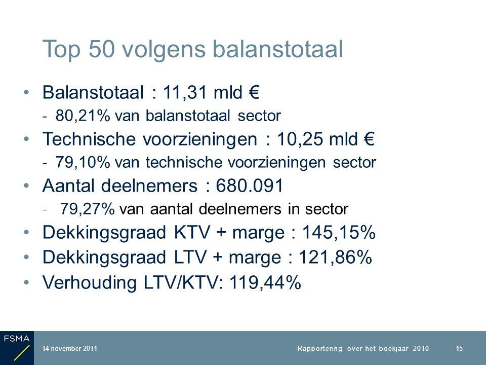 Balanstotaal : 11,31 mld € ‐ 80,21% van balanstotaal sector Technische voorzieningen : 10,25 mld € ‐ 79,10% van technische voorzieningen sector Aantal deelnemers : 680.091 ‐ 79,27% van aantal deelnemers in sector Dekkingsgraad KTV + marge : 145,15% Dekkingsgraad LTV + marge : 121,86% Verhouding LTV/KTV: 119,44% 14 november 2011 Top 50 volgens balanstotaal Rapportering over het boekjaar 2010 15