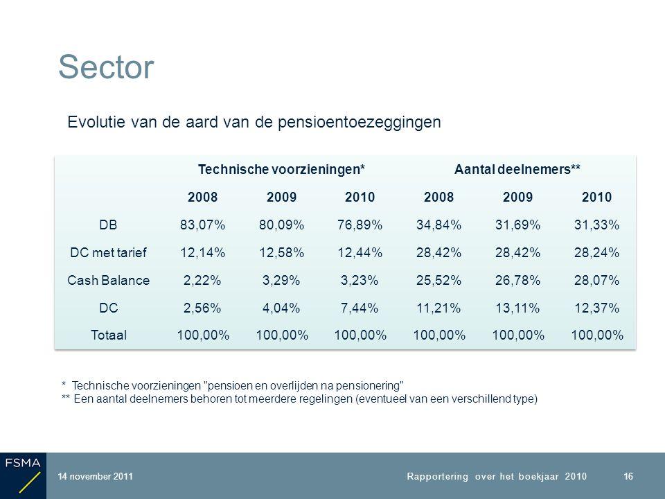 14 november 2011 Sector Rapportering over het boekjaar 2010 16 Evolutie van de aard van de pensioentoezeggingen * Technische voorzieningen pensioen en overlijden na pensionering ** Een aantal deelnemers behoren tot meerdere regelingen (eventueel van een verschillend type)