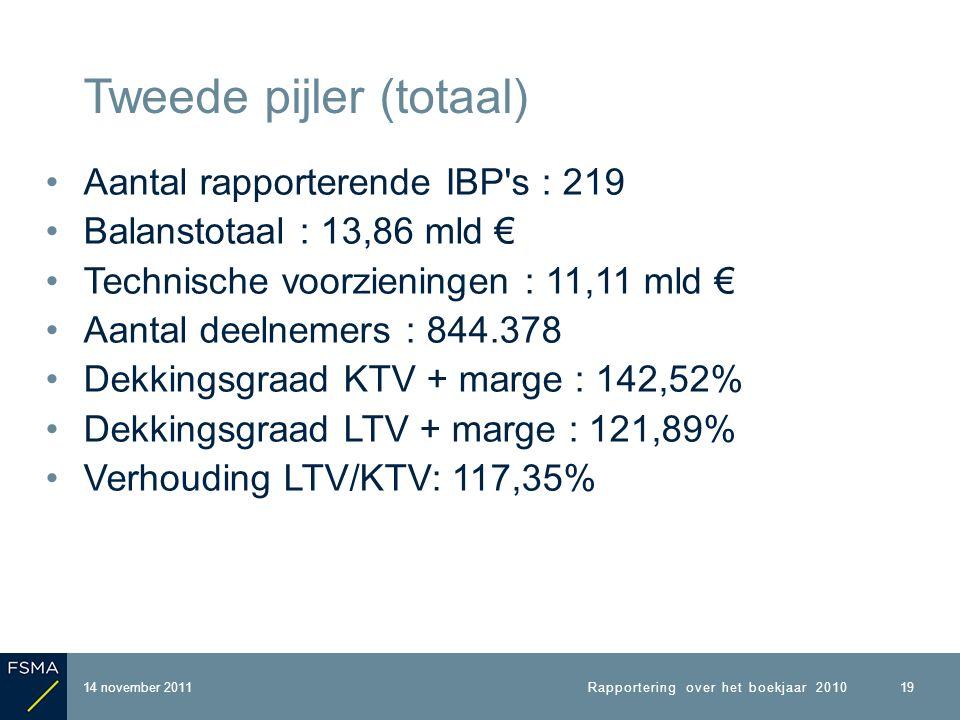 Aantal rapporterende IBP s : 219 Balanstotaal : 13,86 mld € Technische voorzieningen : 11,11 mld € Aantal deelnemers : 844.378 Dekkingsgraad KTV + marge : 142,52% Dekkingsgraad LTV + marge : 121,89% Verhouding LTV/KTV: 117,35% 14 november 2011 Tweede pijler (totaal) Rapportering over het boekjaar 2010 19