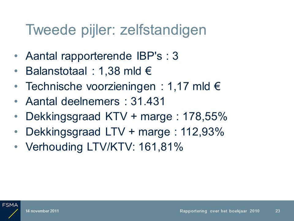 Aantal rapporterende IBP s : 3 Balanstotaal : 1,38 mld € Technische voorzieningen : 1,17 mld € Aantal deelnemers : 31.431 Dekkingsgraad KTV + marge : 178,55% Dekkingsgraad LTV + marge : 112,93% Verhouding LTV/KTV: 161,81% 14 november 2011 Tweede pijler: zelfstandigen Rapportering over het boekjaar 2010 23