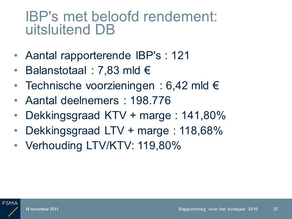 Aantal rapporterende IBP s : 121 Balanstotaal : 7,83 mld € Technische voorzieningen : 6,42 mld € Aantal deelnemers : 198.776 Dekkingsgraad KTV + marge : 141,80% Dekkingsgraad LTV + marge : 118,68% Verhouding LTV/KTV: 119,80% 14 november 2011 IBP s met beloofd rendement: uitsluitend DB Rapportering over het boekjaar 2010 27