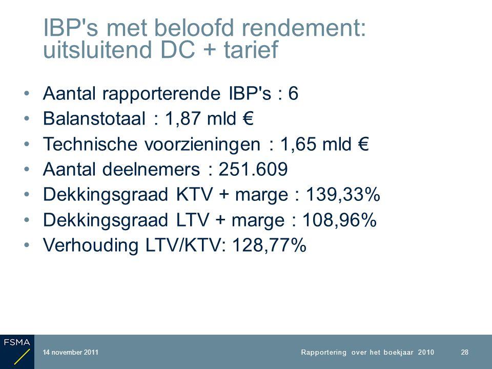 Aantal rapporterende IBP s : 6 Balanstotaal : 1,87 mld € Technische voorzieningen : 1,65 mld € Aantal deelnemers : 251.609 Dekkingsgraad KTV + marge : 139,33% Dekkingsgraad LTV + marge : 108,96% Verhouding LTV/KTV: 128,77% 14 november 2011 IBP s met beloofd rendement: uitsluitend DC + tarief Rapportering over het boekjaar 2010 28