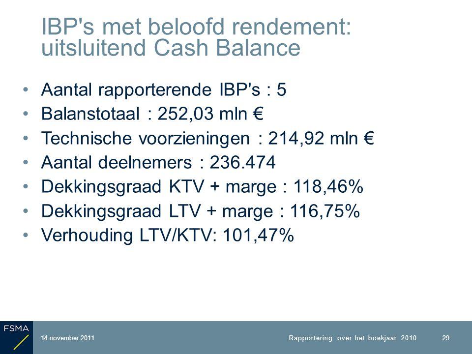 Aantal rapporterende IBP s : 5 Balanstotaal : 252,03 mln € Technische voorzieningen : 214,92 mln € Aantal deelnemers : 236.474 Dekkingsgraad KTV + marge : 118,46% Dekkingsgraad LTV + marge : 116,75% Verhouding LTV/KTV: 101,47% 14 november 2011 IBP s met beloofd rendement: uitsluitend Cash Balance Rapportering over het boekjaar 2010 29