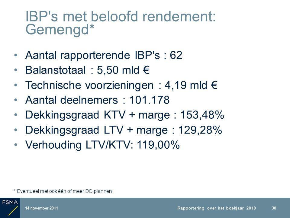 Aantal rapporterende IBP s : 62 Balanstotaal : 5,50 mld € Technische voorzieningen : 4,19 mld € Aantal deelnemers : 101.178 Dekkingsgraad KTV + marge : 153,48% Dekkingsgraad LTV + marge : 129,28% Verhouding LTV/KTV: 119,00% * Eventueel met ook één of meer DC-plannen 14 november 2011 IBP s met beloofd rendement: Gemengd* Rapportering over het boekjaar 2010 30