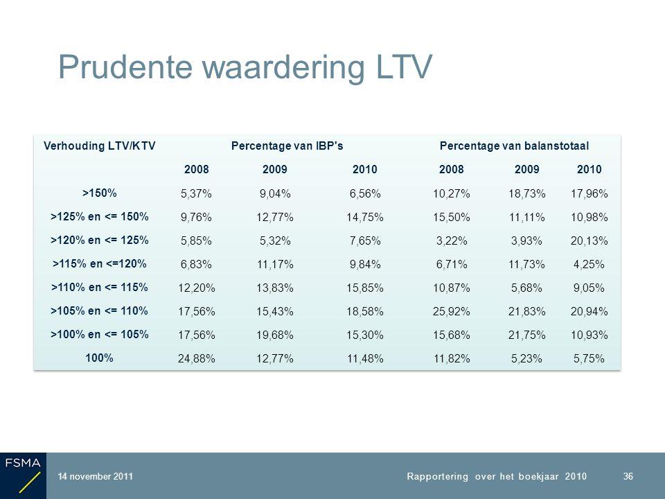 14 november 2011 Prudente waardering LTV Rapportering over het boekjaar 2010 36