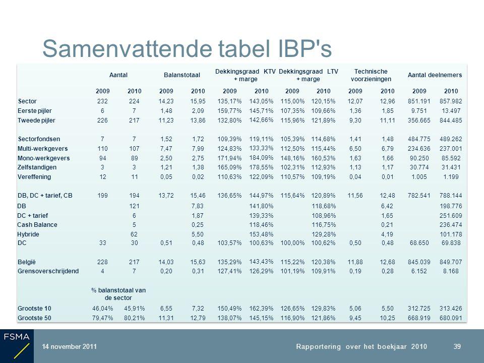 14 november 2011 Samenvattende tabel IBP s Rapportering over het boekjaar 2010 39