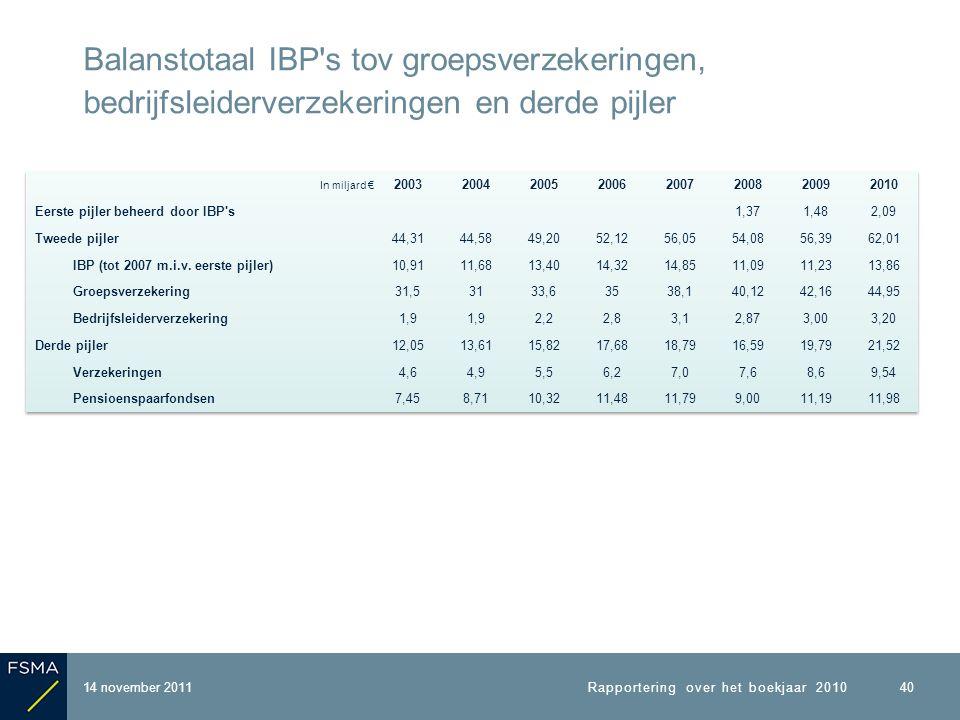 14 november 2011 Balanstotaal IBP s tov groepsverzekeringen, bedrijfsleiderverzekeringen en derde pijler Rapportering over het boekjaar 2010 40