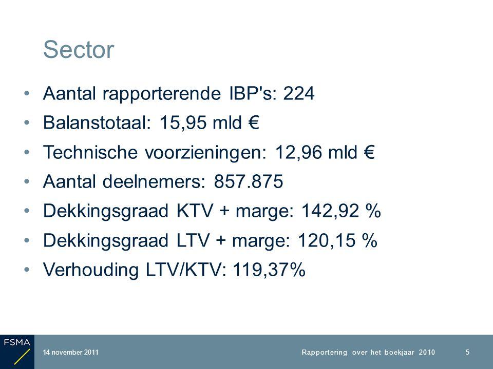 Aantal rapporterende IBP s: 224 Balanstotaal: 15,95 mld € Technische voorzieningen: 12,96 mld € Aantal deelnemers: 857.875 Dekkingsgraad KTV + marge: 142,92 % Dekkingsgraad LTV + marge: 120,15 % Verhouding LTV/KTV: 119,37% 14 november 2011 Sector Rapportering over het boekjaar 2010 5