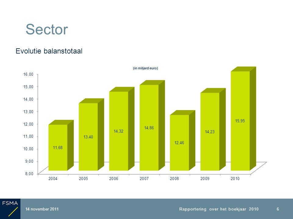 14 november 2011 Sector Rapportering over het boekjaar 2010 6 Evolutie balanstotaal