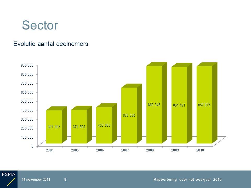 Sector 8 Evolutie aantal deelnemers 14 november 2011Rapportering over het boekjaar 2010