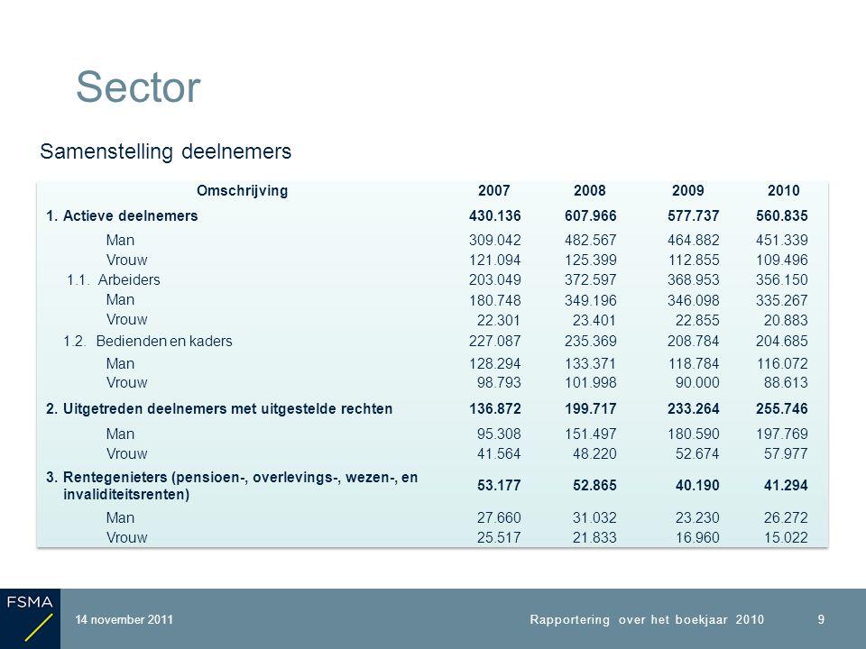 14 november 2011 Sector Rapportering over het boekjaar 2010 9 Samenstelling deelnemers