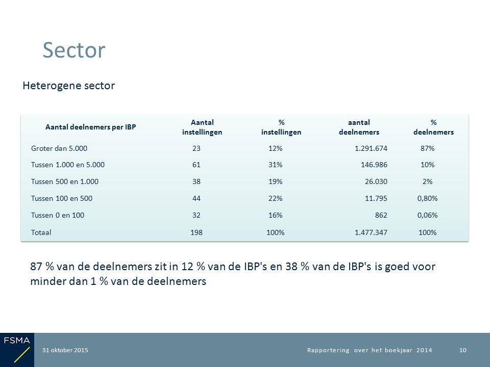 31 oktober 2015 Sector Rapportering over het boekjaar 201410 Heterogene sector 87 % van de deelnemers zit in 12 % van de IBP s en 38 % van de IBP s is goed voor minder dan 1 % van de deelnemers