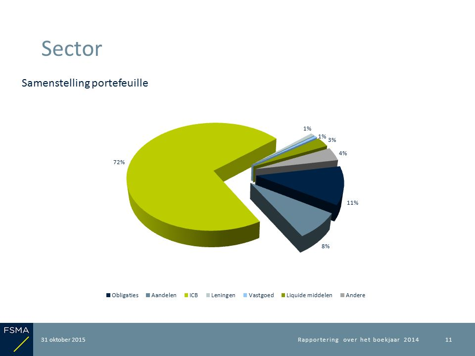 31 oktober 2015 Sector Rapportering over het boekjaar 201411 Samenstelling portefeuille
