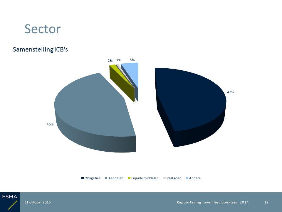 31 oktober 2015 Sector Rapportering over het boekjaar 201412 Samenstelling ICB s