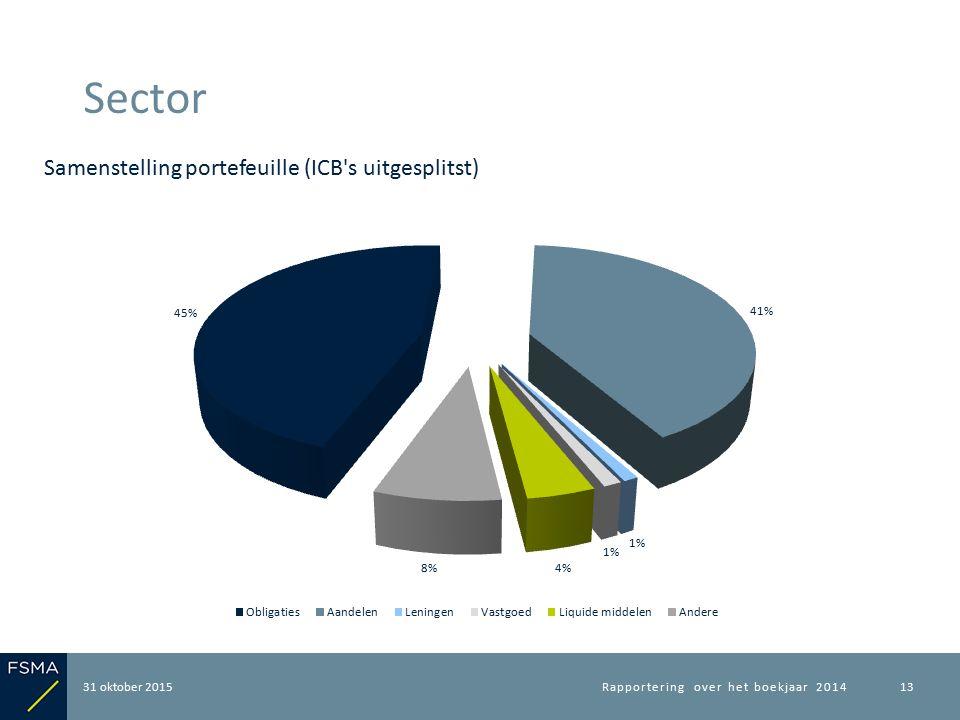 31 oktober 2015 Sector Rapportering over het boekjaar 201413 Samenstelling portefeuille (ICB's uitgesplitst)