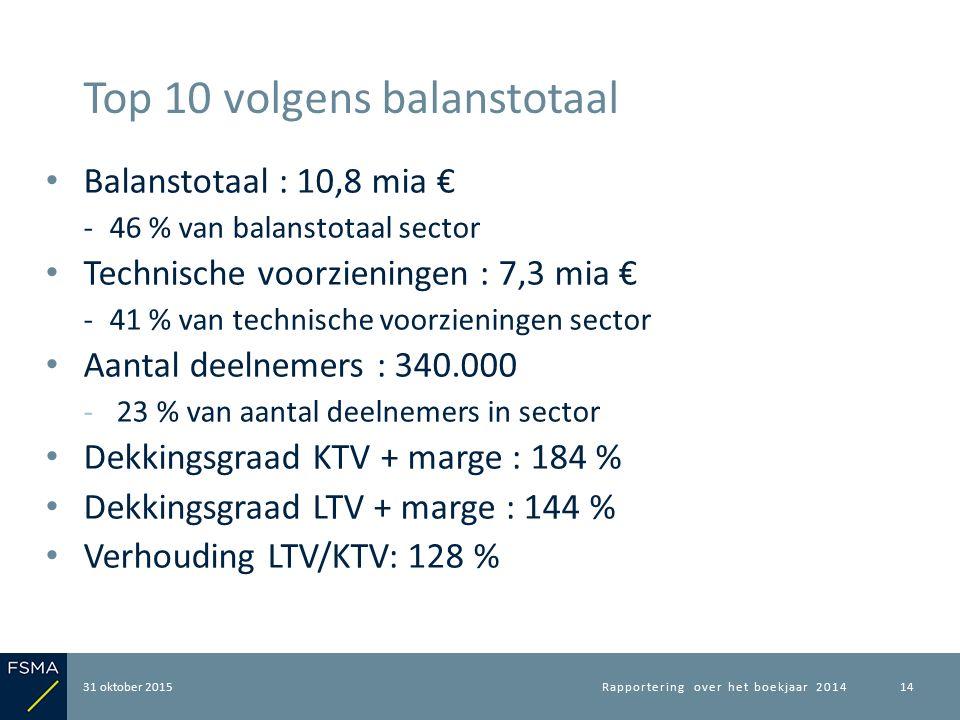 Balanstotaal : 10,8 mia € ‐46 % van balanstotaal sector Technische voorzieningen : 7,3 mia € ‐41 % van technische voorzieningen sector Aantal deelnemers : 340.000 ‐ 23 % van aantal deelnemers in sector Dekkingsgraad KTV + marge : 184 % Dekkingsgraad LTV + marge : 144 % Verhouding LTV/KTV: 128 % 31 oktober 2015 Top 10 volgens balanstotaal Rapportering over het boekjaar 201414