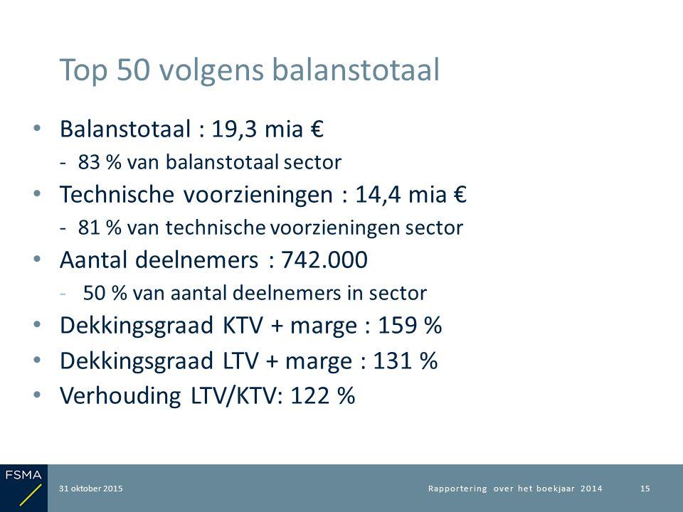 Balanstotaal : 19,3 mia € ‐83 % van balanstotaal sector Technische voorzieningen : 14,4 mia € ‐81 % van technische voorzieningen sector Aantal deelnem