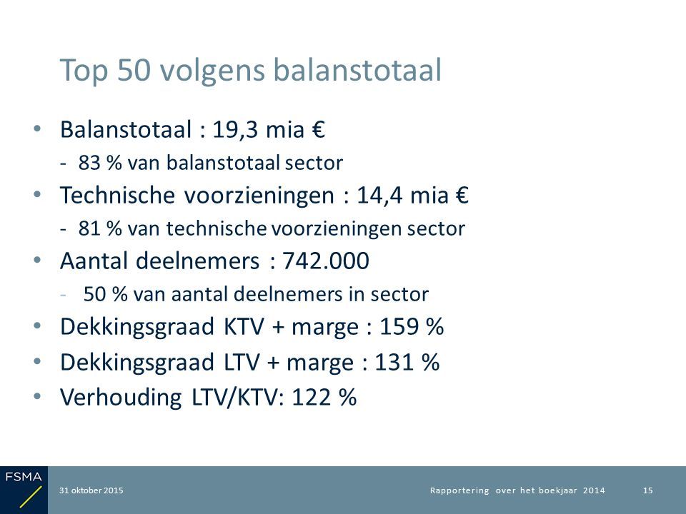 Balanstotaal : 19,3 mia € ‐83 % van balanstotaal sector Technische voorzieningen : 14,4 mia € ‐81 % van technische voorzieningen sector Aantal deelnemers : 742.000 ‐ 50 % van aantal deelnemers in sector Dekkingsgraad KTV + marge : 159 % Dekkingsgraad LTV + marge : 131 % Verhouding LTV/KTV: 122 % 31 oktober 2015 Top 50 volgens balanstotaal Rapportering over het boekjaar 201415