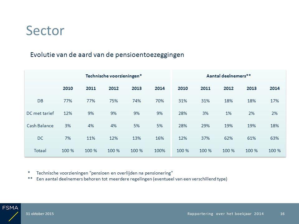 31 oktober 2015 Sector Rapportering over het boekjaar 201416 Evolutie van de aard van de pensioentoezeggingen *Technische voorzieningen pensioen en overlijden na pensionering **Een aantal deelnemers behoren tot meerdere regelingen (eventueel van een verschillend type)